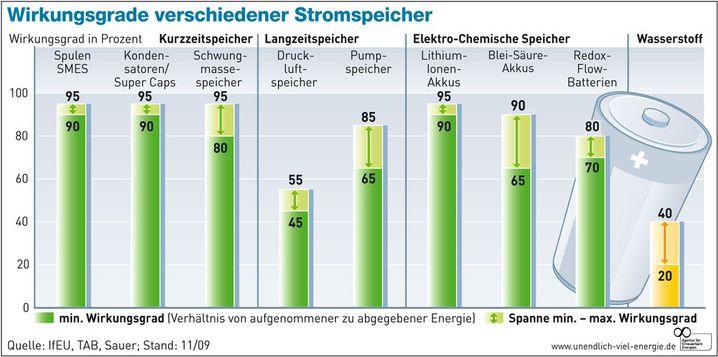 Effizienz von Energiespeichern im Vergleich
