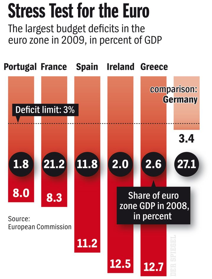 Graphic: Budget deficits in the euro zone