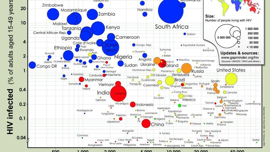 Einkommen und HIV-Infektionsraten: Wie Grafiken Zusammenhänge sichtbar machen
