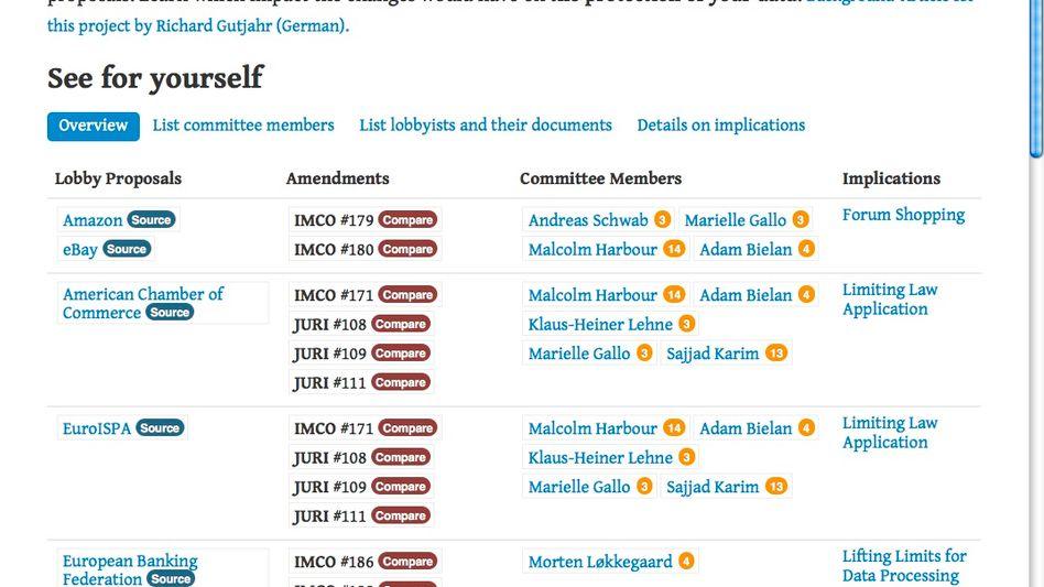 Lobbyplag: Diese Website dokumentiert Lobby-Einfluss auf die Gesetzgebung