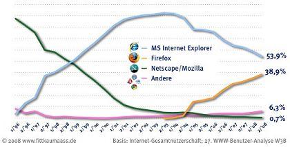 Der Browsermarkt 1996 bis Ende 2008: Aufstieg und Niedergang des Explorers, Abstieg von Netscape/Mozilla - und Wiederaufstieg als Firefox