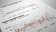 Statistik liefert Hinweis auf leicht erhöhte Sterblichkeit