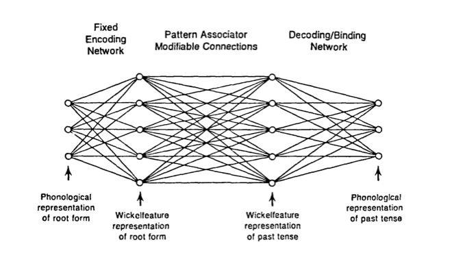 Neuronales Netz aus klassischem Forschungsartikel von 1985: Input- und Output-Knoten, gewichtete Verknüpfungen