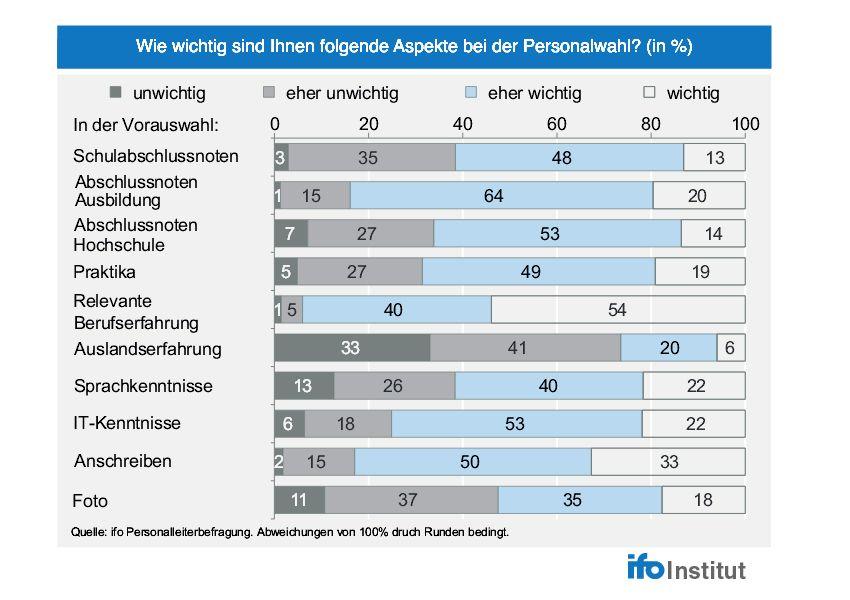 EINMALIGE VERWENDUNG KaSP ifo Personalleiterbefragung 2. Quartal 2015 S.8