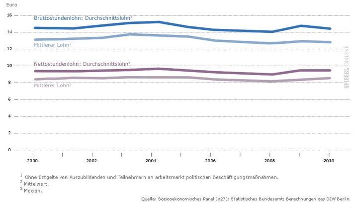 Schwache Lohnsteigerungen: Maues Jahrzehnt für Arbeitnehmer