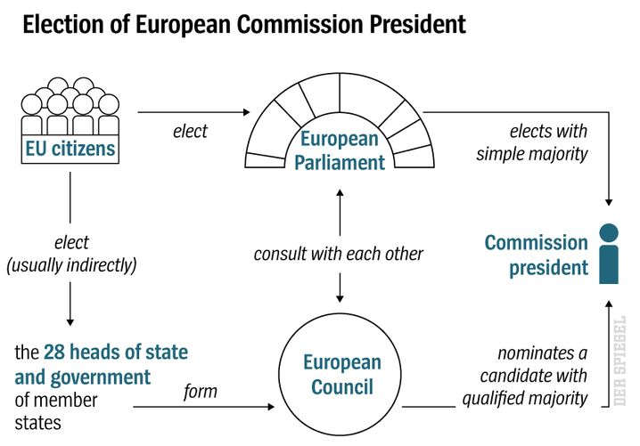 Election of European Commission President