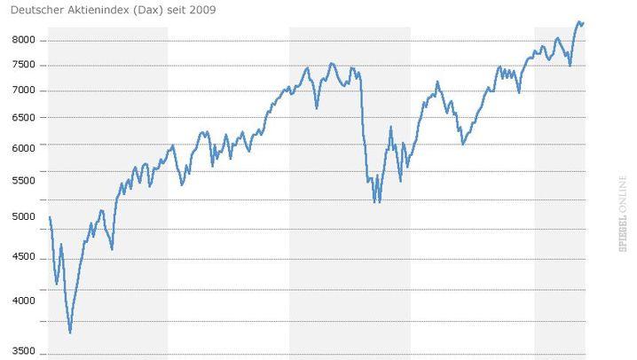 Aktien, Anleihen, Immobilien:: Wo Spekulationsblasen drohen