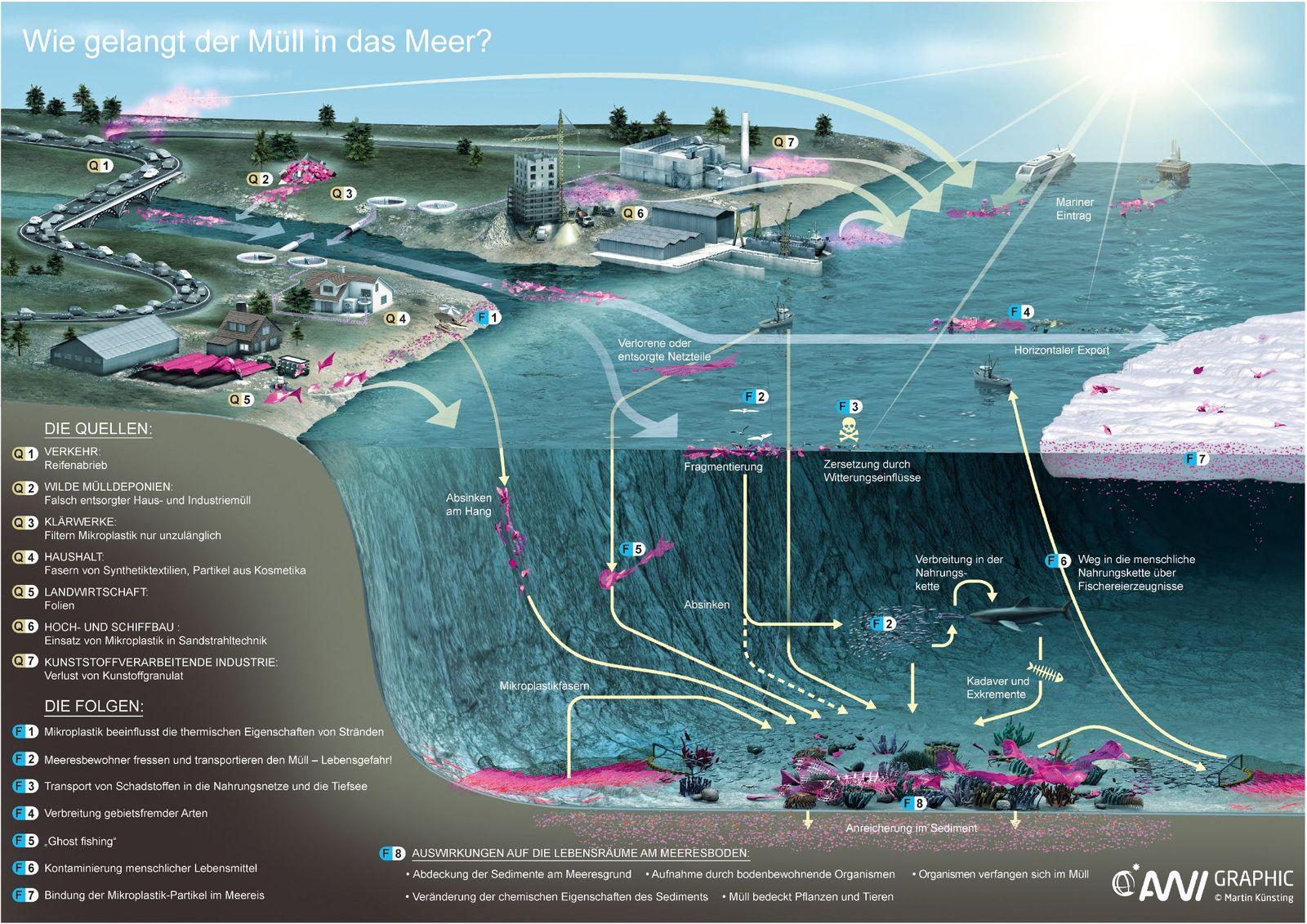 EINMALIGE VERWENDUNG Müll im Meer / Mikroplastikpartikel