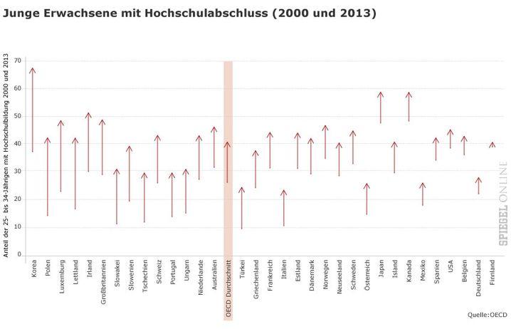 Es geht aufwärts: In den OECD-Ländern steigt der Akademikeranteil - allerdings unterschiedlich schnell.
