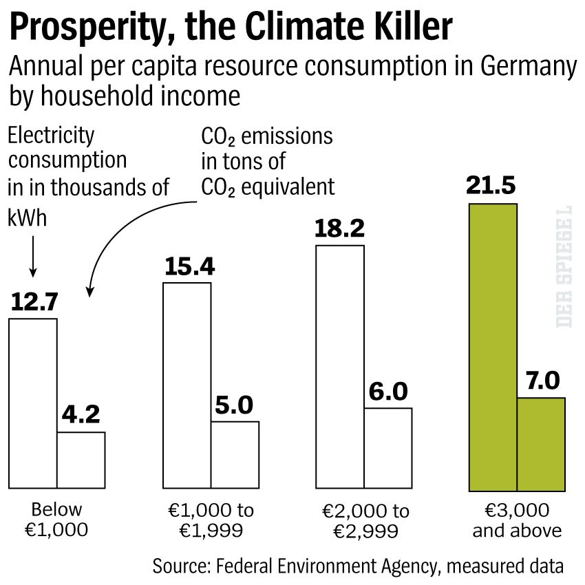 Graphic Prosperity, the Climate Killer - DER SPIEGEL 29/2019 S. 18