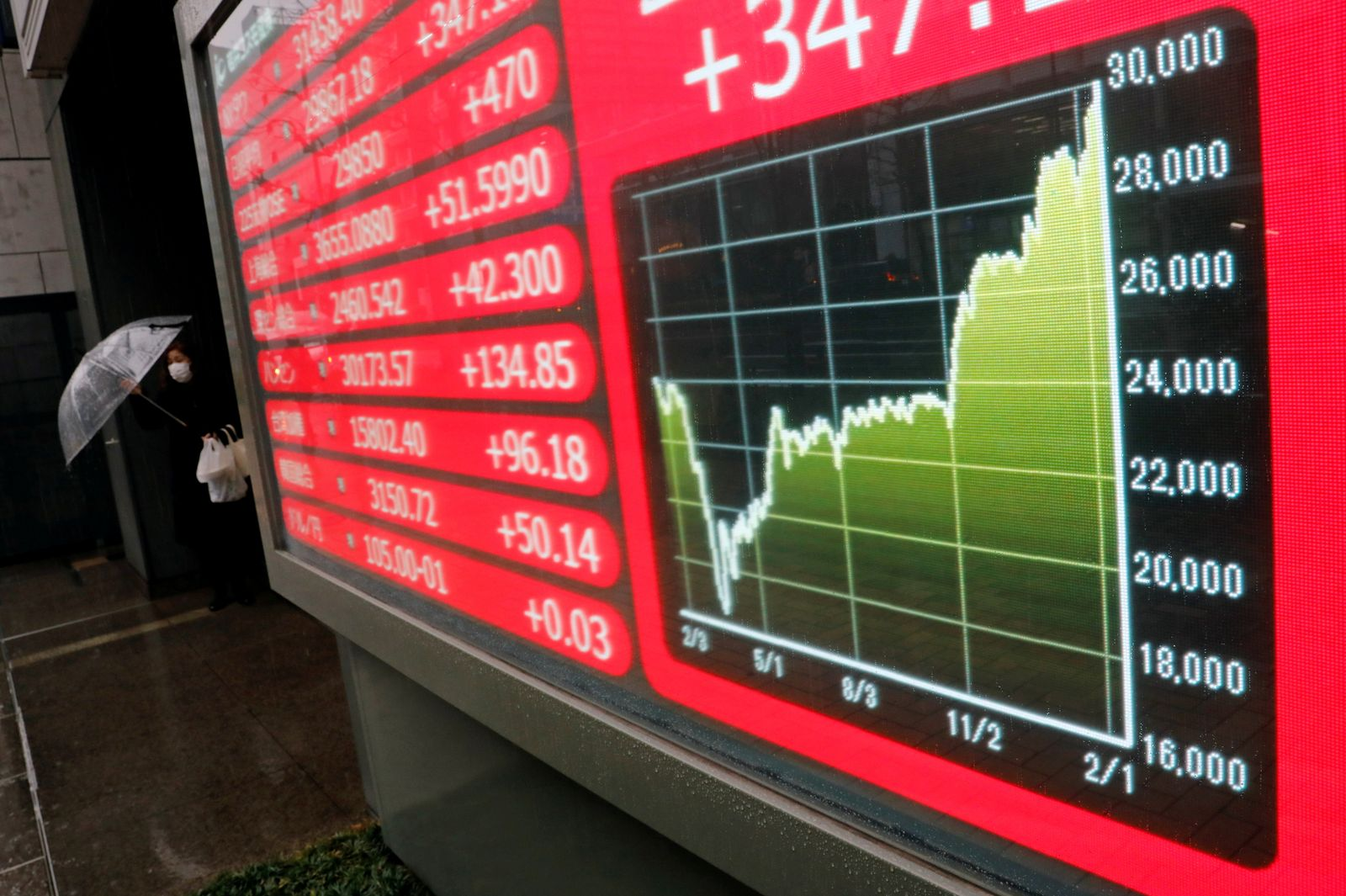 A woman holding umbrella walks near an electric board showing Nikkei index at a brokerage in Tokyo