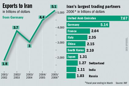 Graphic: Exports to Iran