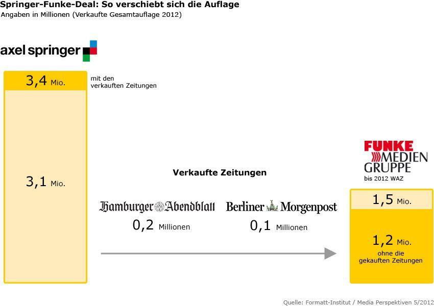 Grafik Springer-Funke-Deal - Verschiebung der Auflage