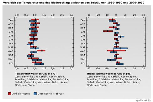 Modellierte Temperatur- und Niederschlagsveränderungen bis zum Jahr 2030: Die roten Balken stehen für die wahrscheinlichen Werte von Juni bis August, die blauen für Dezember bis Februar. Die schwarzen, senkrechten Linien zeigen den Median
