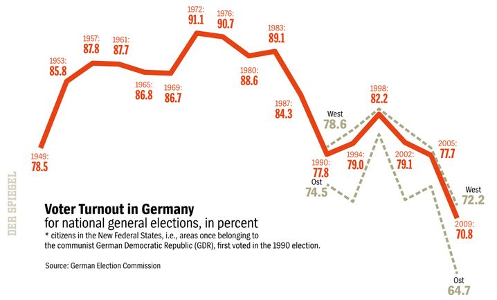 Graphic: Declining Voter Turnout in Germany