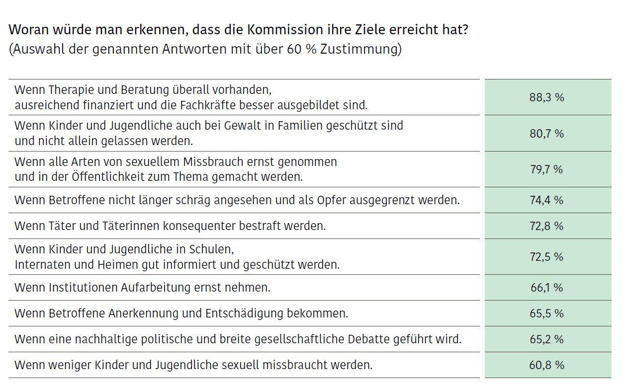 EINMALIGE VERWENDUNG Grafik / Kommission zur Aufarbeitung Sexuellen Kindesmissbrauchs