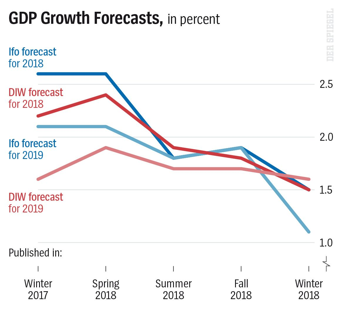 DER SPIEGEL 2/2019 Seite 25 - GDP Growth Forecasts