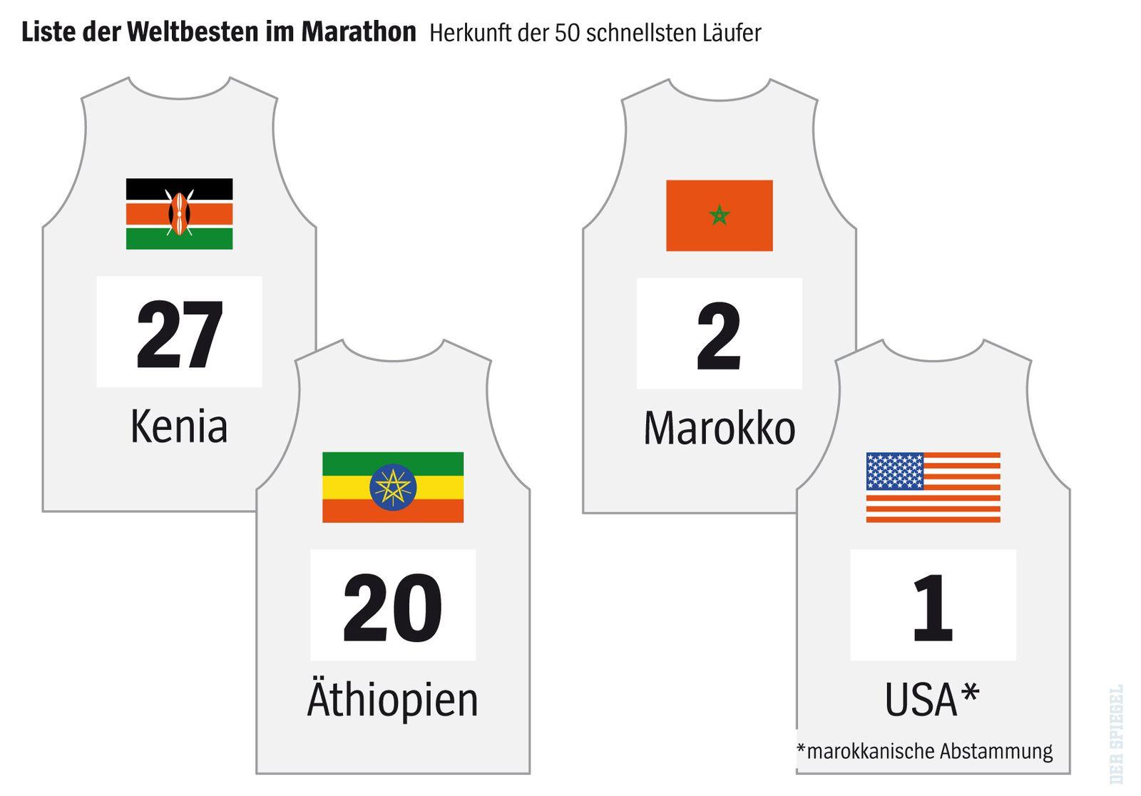 EINMALIGE VERWENDUNG SPIEGEL Plus SPIEGEL 10/2017 S.120 Doping Nike