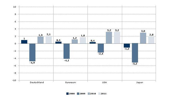 OECD-Prognose: Industrieländer erholen sich überraschend schnell