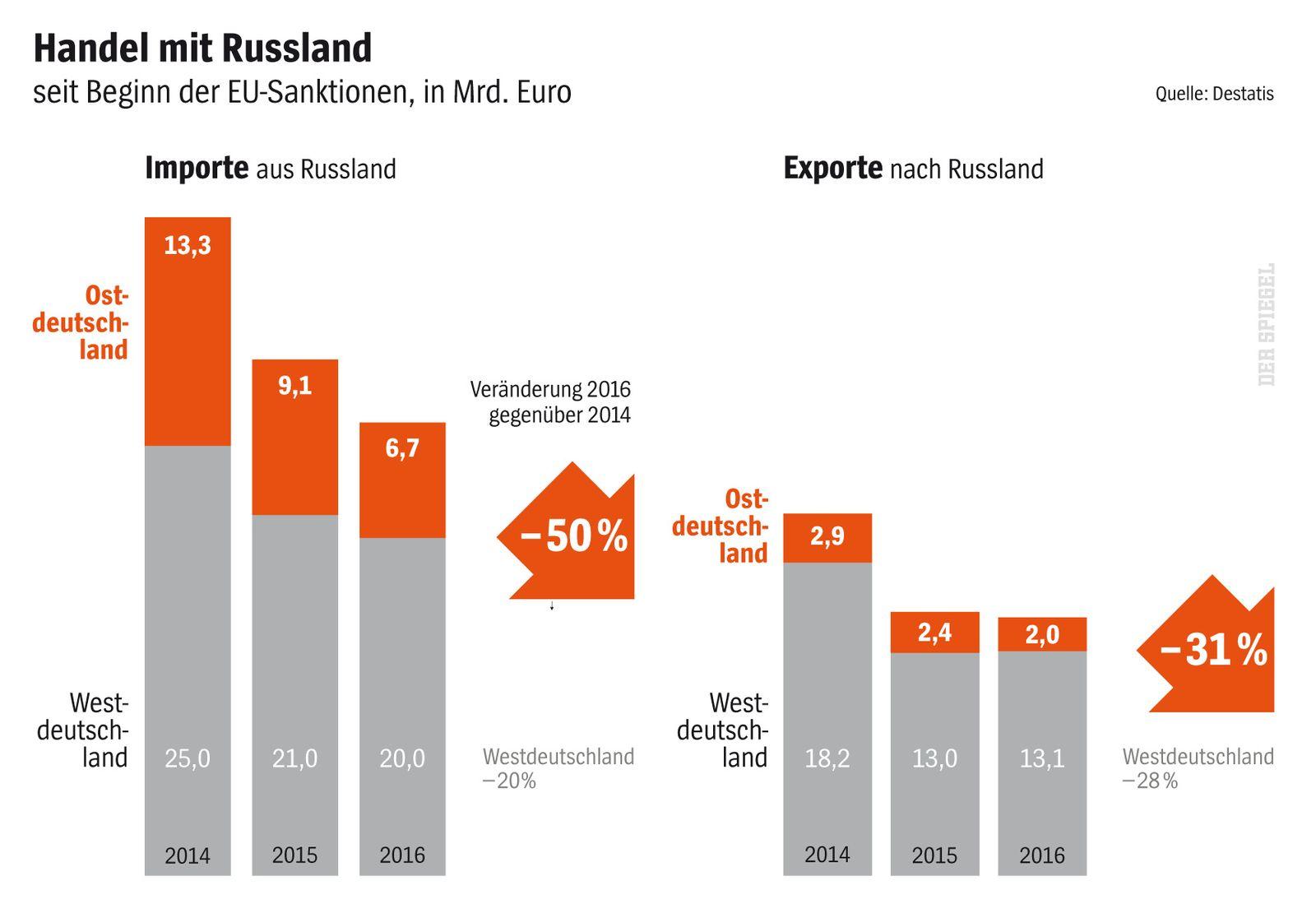 EINMALIGE VERWENDUNG SPIEGEL Plus SPIEGEL 5/2018 S.24 Russland-Freunde