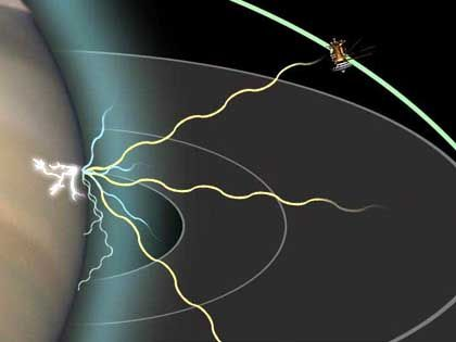 "Saturn-Blitze (Grafik): Mit dem ""RPWS"" misst ""Cassini"" von den Blitzen erzeugte Radiowellen"