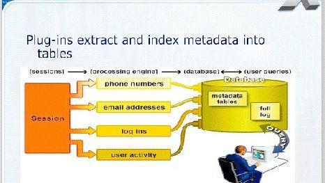 Folie aus der geheimen NSA-Präsentation: Nummern, Adressen, Aktivitäten