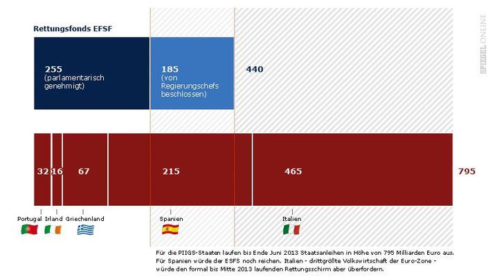 Grafiken: Die wichtigsten Fakten zur Schuldenkrise