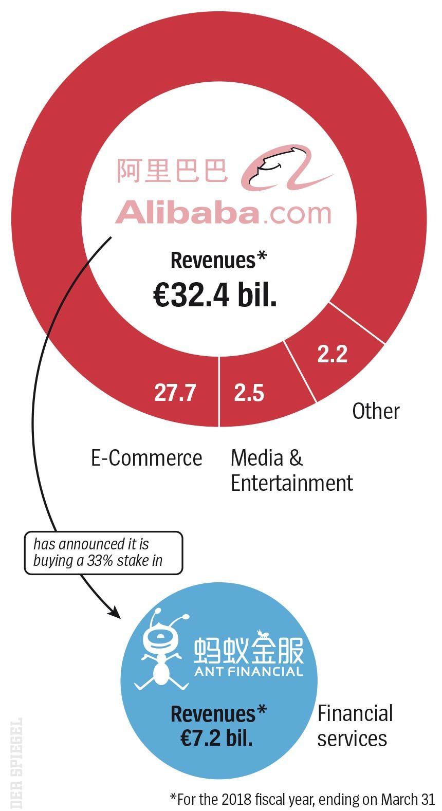 ENGLISCHE GRAFIK - DER SPIEGEL 34/2018 - Seite 67 - Alibaba / Ant Financial
