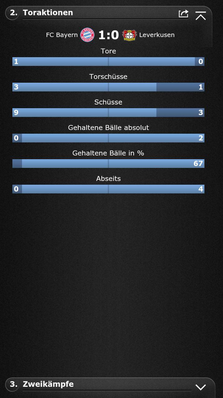 Wie komme ich da hin? SPIEGEL-ONLINE-Fußball-App starten / 14. Spieltag / Bayern München - Bayer Leverkusen / Spielstatistik / Toraktionen