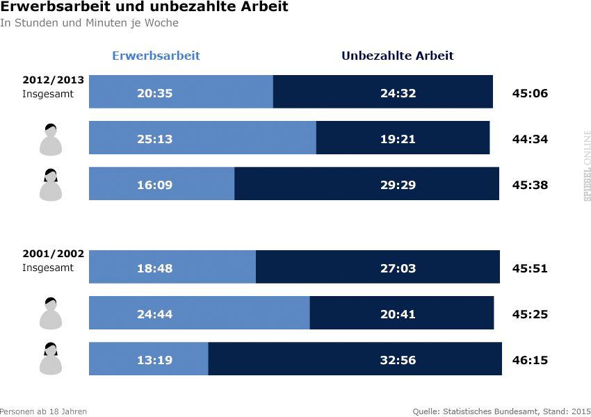 Grafik Erwerbsarbeit und unbezahlte Arbeit