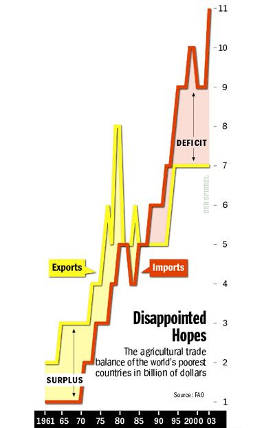 Graphic: Disappointed Hopes