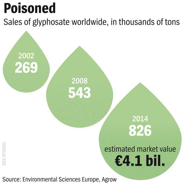 Graphic: Worldwide sales of glyphosate