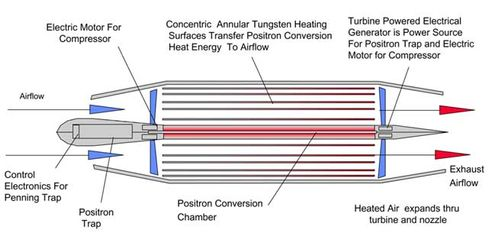 Schema eines Antimaterie-Triebwerks aus Edwards' Vortrag: Prototyp angeblich in 15 Jahren möglich