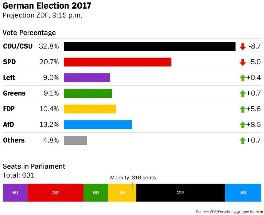 German Election 2017 Projection ZDF, 9:15pm