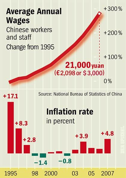 Graphic: Average annual wages in China