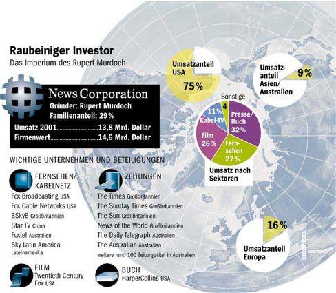 Mediale Streitmacht: Das Murdoch-Imperium