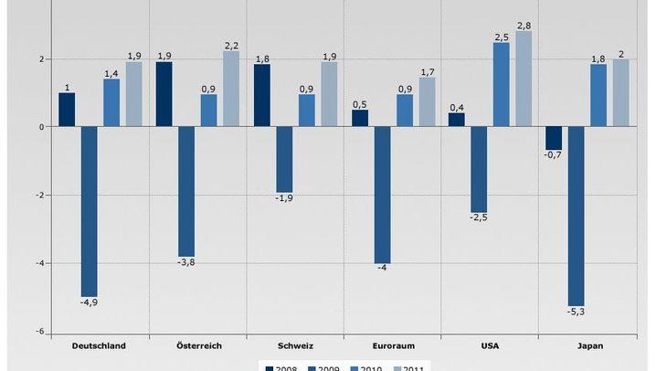 OECD-Studie: Die wichtigsten Vergleichswerte