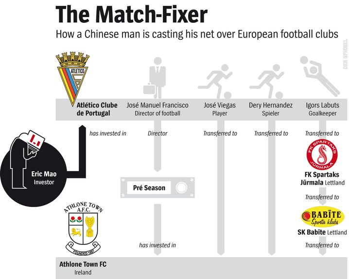 Graphic: Casting a net over European football clubs