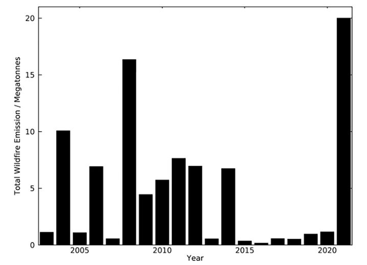 Geschätzte Kohlenstoffemissionen zwischen 1. April und 24. Mai 2021 für Westsibirien im Vergleich zu den Vorjahren