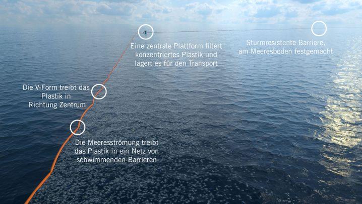 Projekt gegen Plastikmüll: Schwimmender Müllsammler