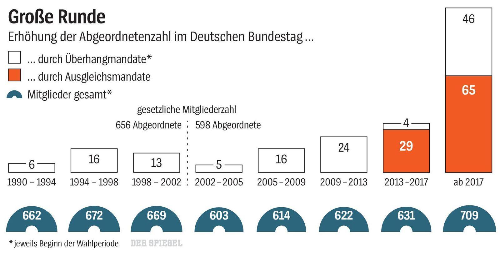 grafik spiegel 39_2019 bundestag