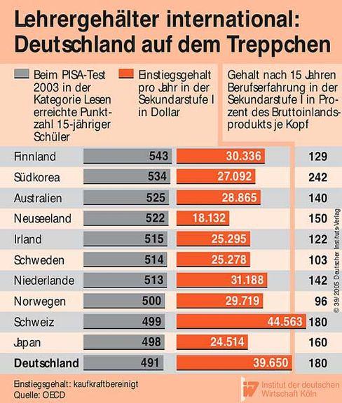 Lehrer-Einkommen: Finnen weit hinter Deutschen