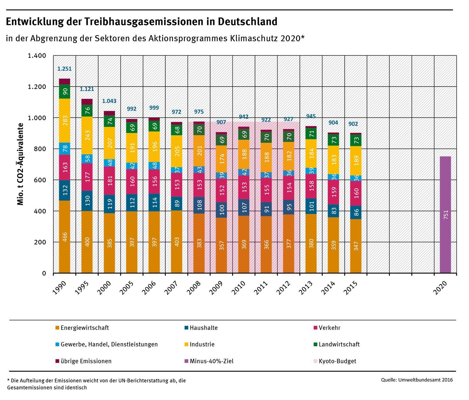 EINMALIGE VERWENDUNG Treibhausgas emissionen 2015
