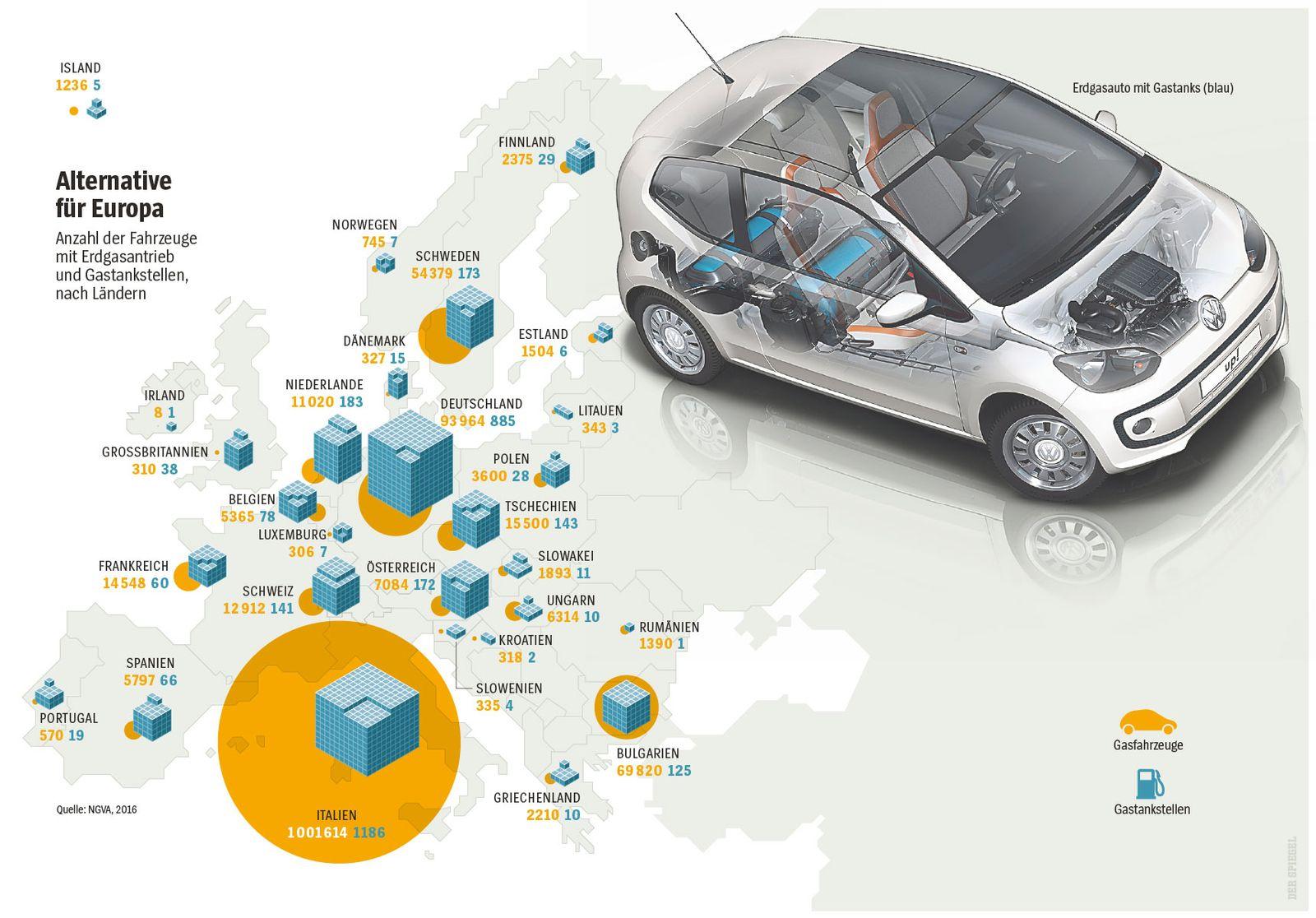 EINMALIGE VERWENDUNG SPIEGEL Plus SPIEGEL 29/2017 S. 110 Auto/Erdgas STARTBILD