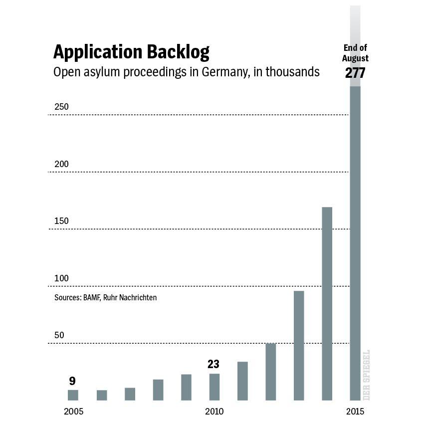 english version Grafik DER SPIEGEL 38/2015 Seite 23