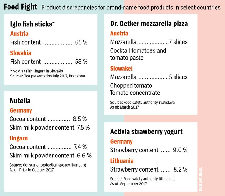 Graphic: Product discrepancies between the East and West.
