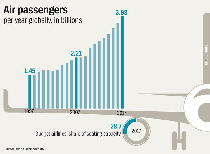 Graphic: Air passengers per year.