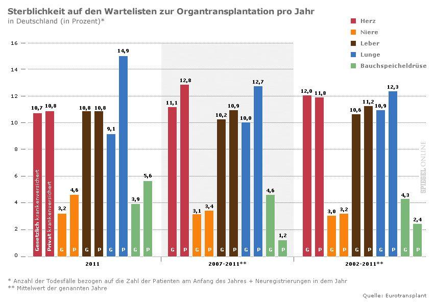 GRAFIK Sterblichkeit auf den Wartelisten zur Organtransplantation pro Jahr in Deutschland