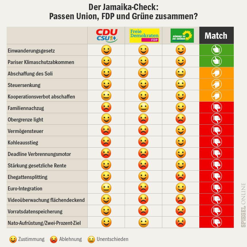 Korrektur von BOS_75298557_CE_1202587 Grafik Der Jamaika-Check: Passen Union, FDP und Grüne zusammen? - Smiley Emoji Tabelle