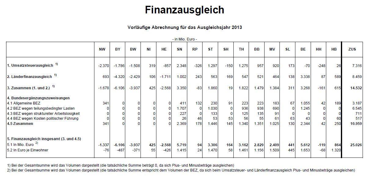 BfM Baden-Württemberg - Finanzausgleich Vorläufige Abrechnung 2013